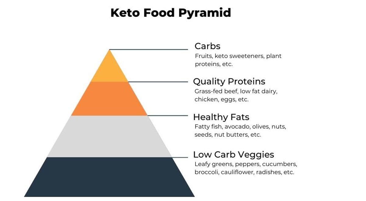 keto-food-pyramid-graphic