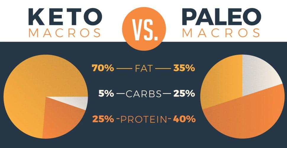 keto-vs-paleo-macros