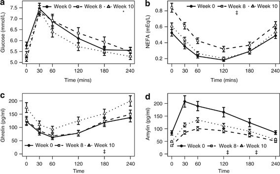 ketosis and appetitie-mediating nutrients and hormones after weight loss
