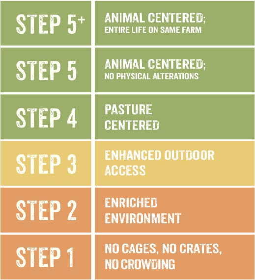 Level 5 certification animal welfare chart