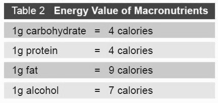Energy Value of Macronutrients table