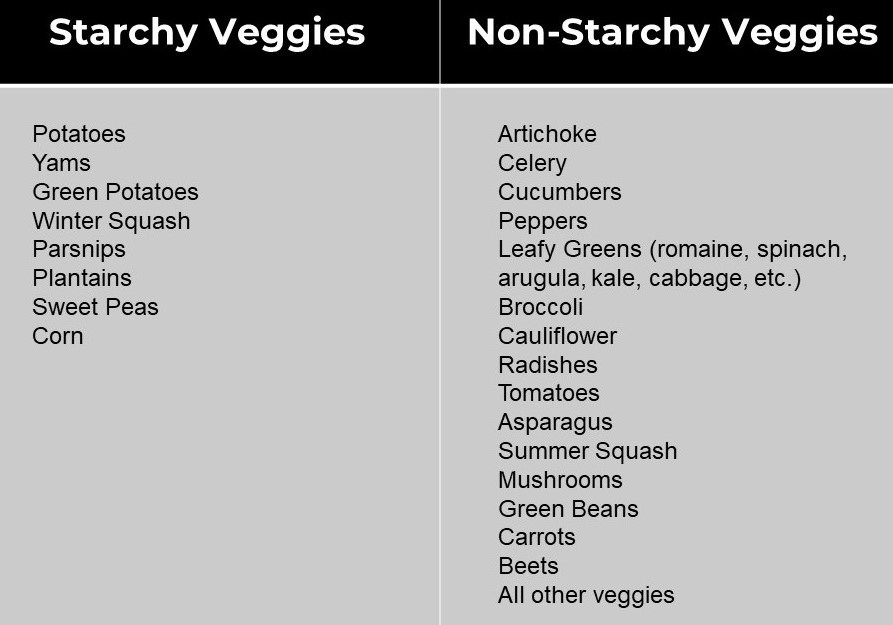 starchy vegetables chart-1
