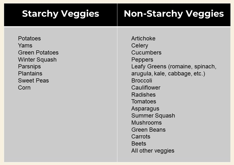 starchy vegetables chart