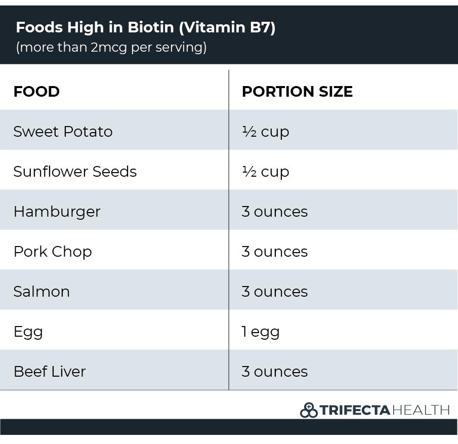 vitamin-b7