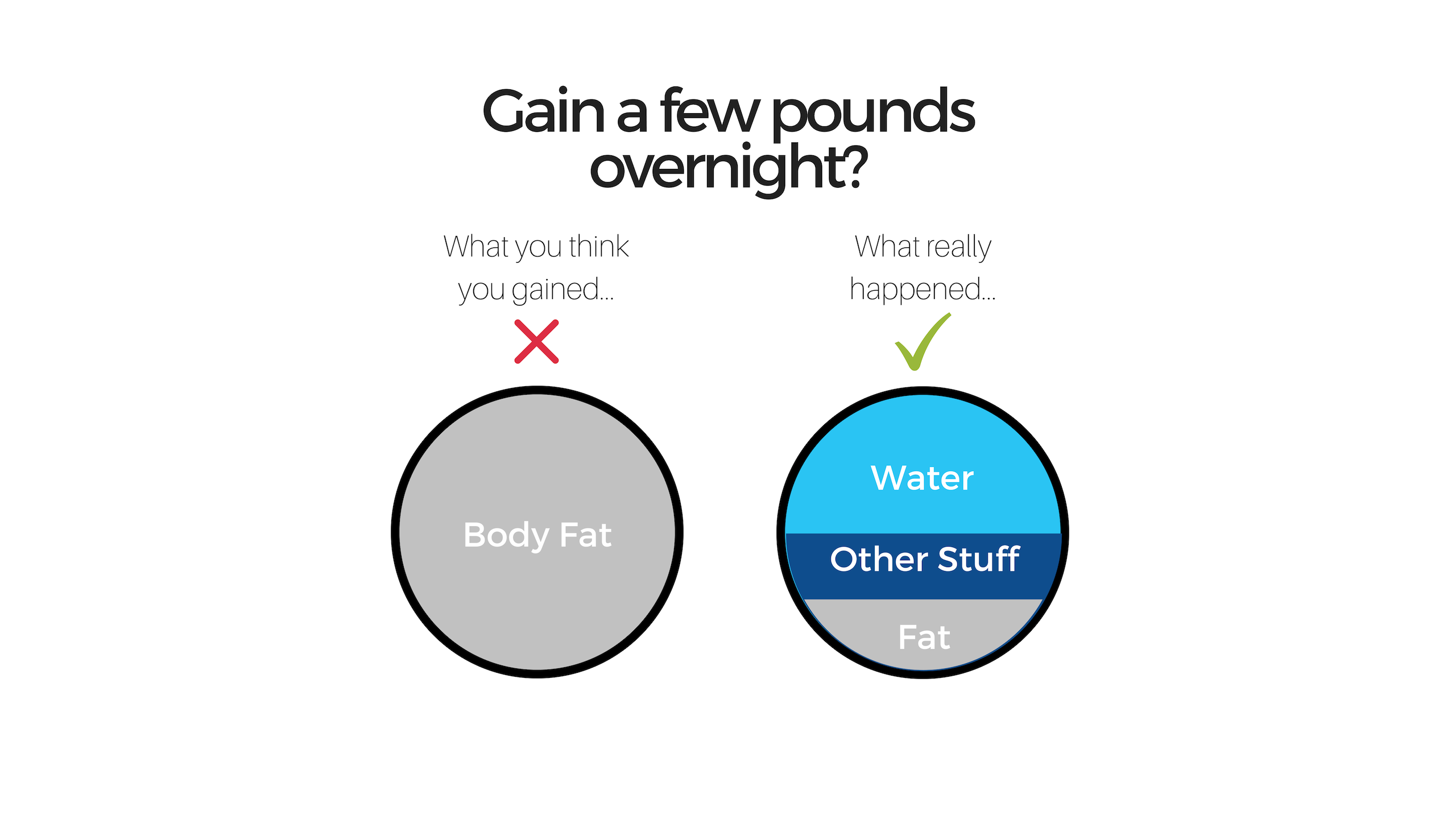 water weight vs fat gain
