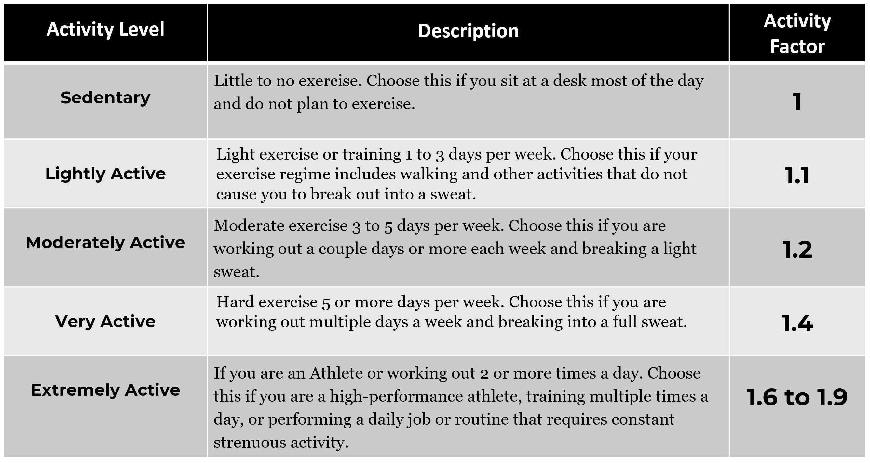 weight loss actvity chart