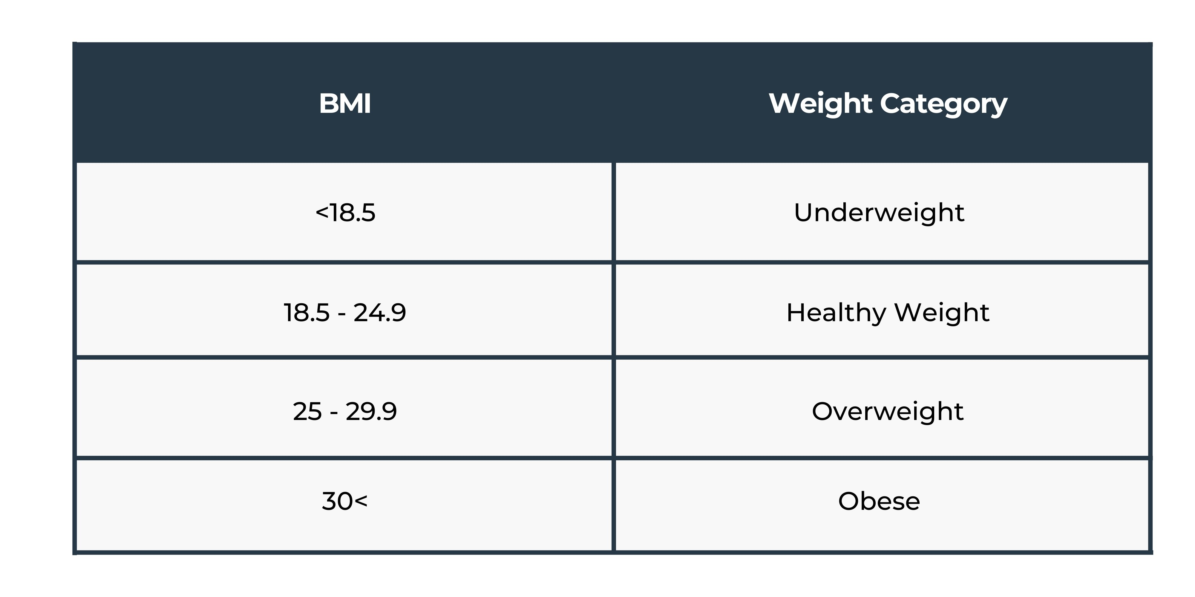 BMI-chart-ranges