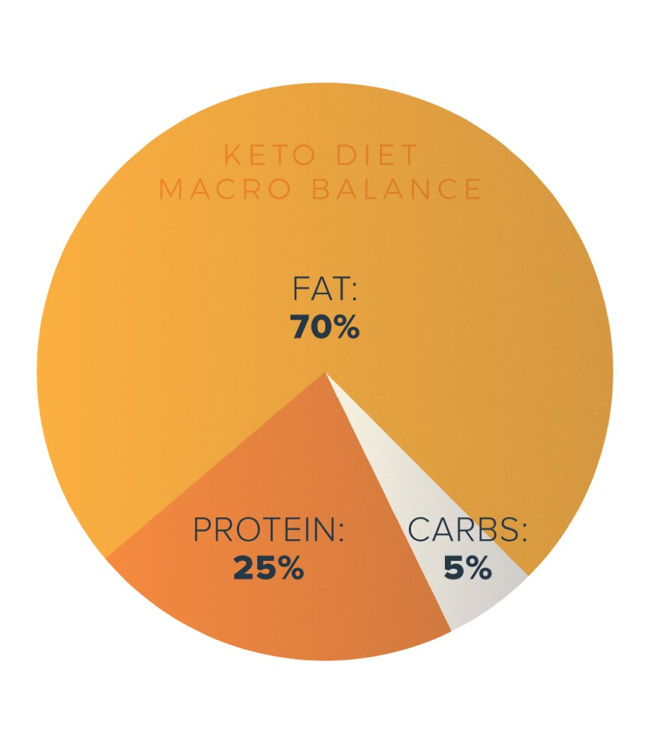 keto-diet-macro-percentage-chart