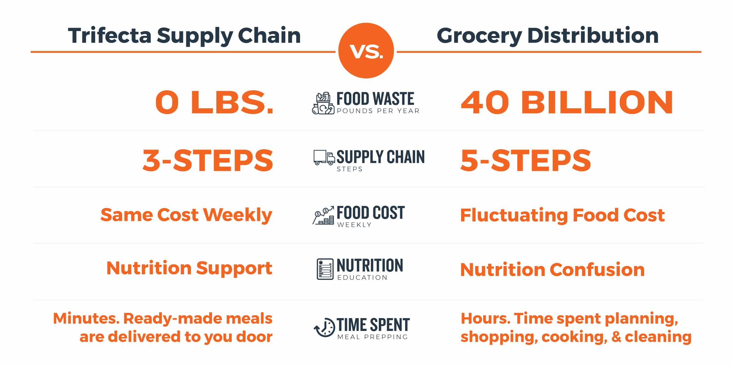 Trifecta vs Grocery