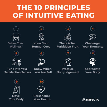 10 principles of intuitive eating