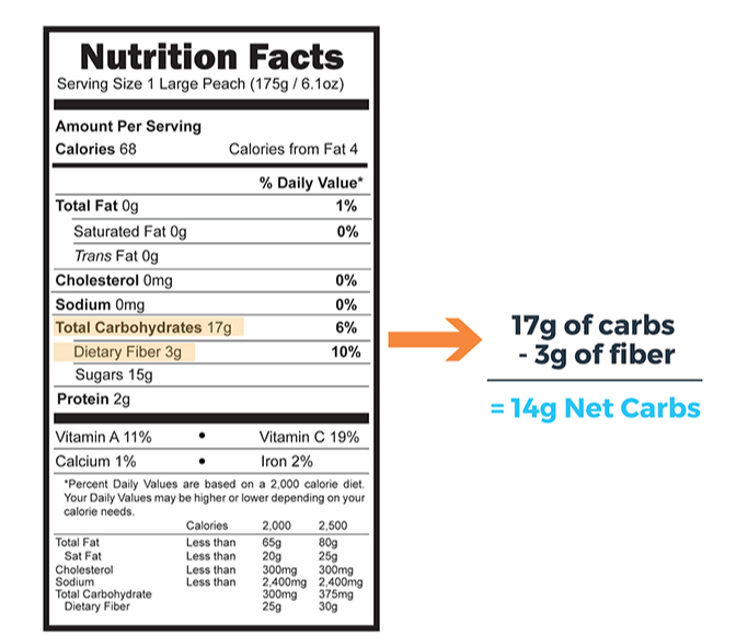how to calculate net carbs (2)-1-1